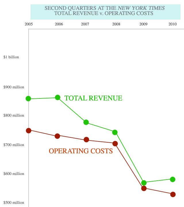 nyt2ndquarter_rev_costs