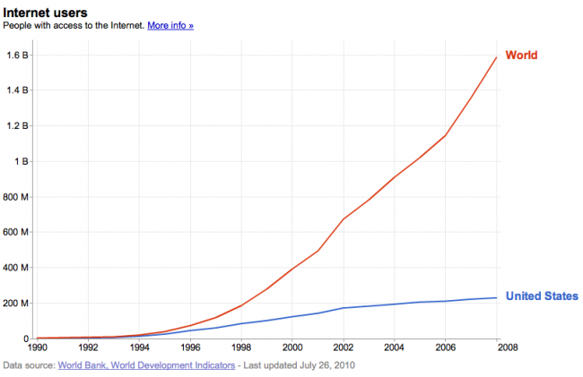 Growth of Internet Users