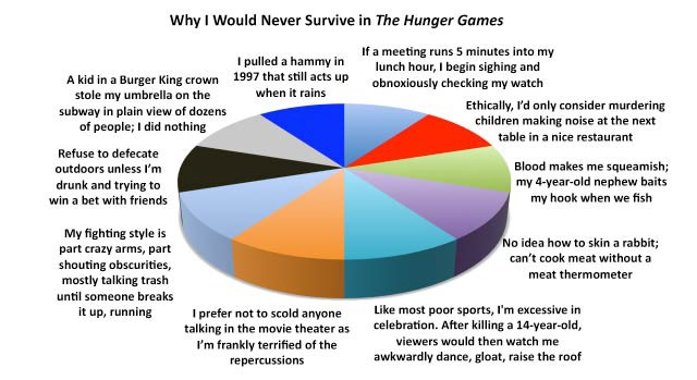 What If The Hunger Games Were Real The Awl