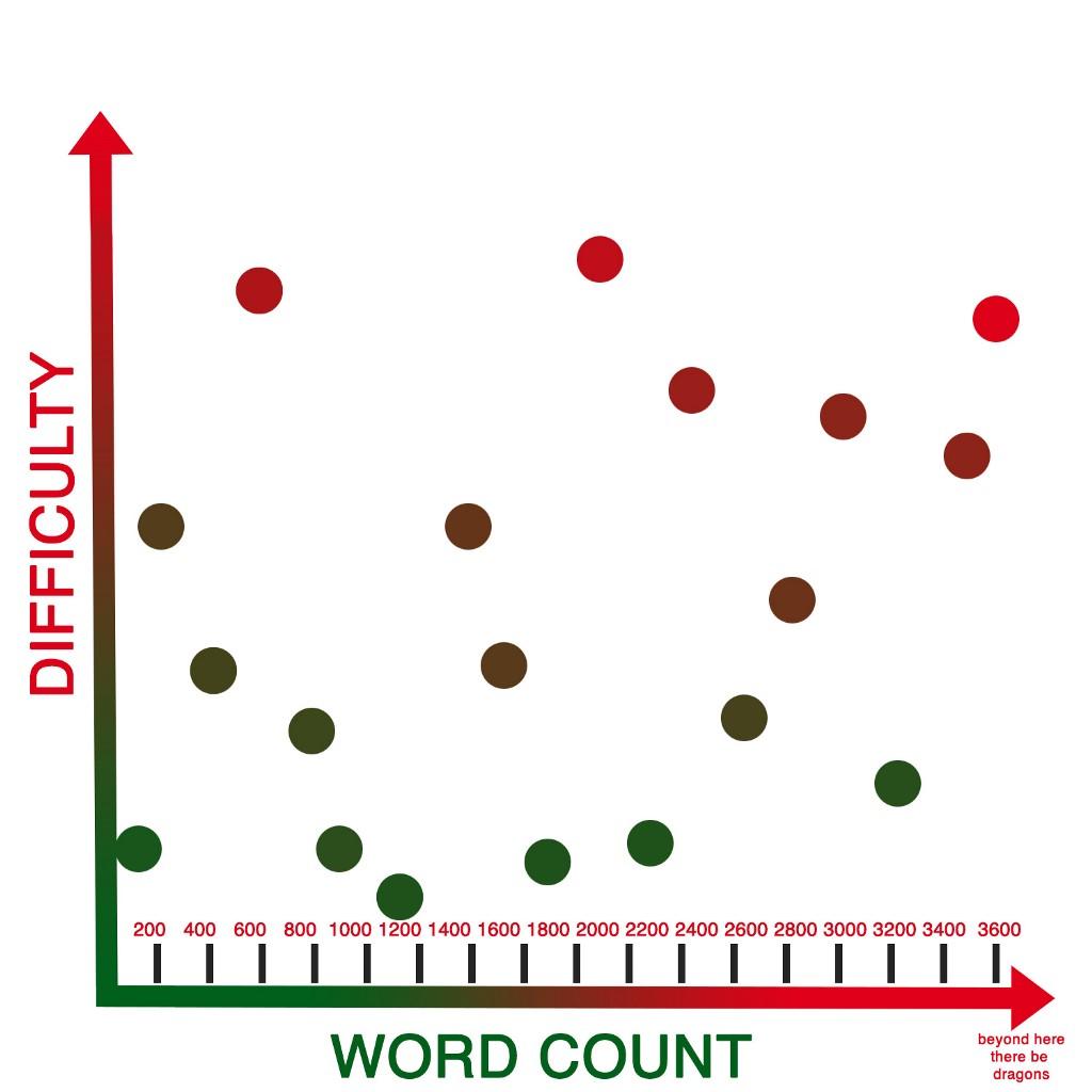 big dumb graph
