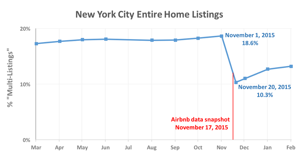 how-airbnb-hid-the-facts-in-nyc (1)