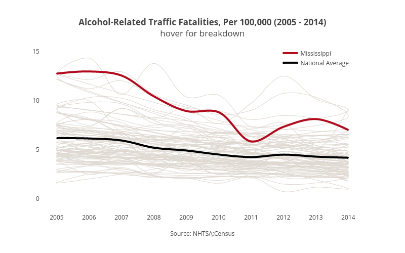<b>Alcohol-Related Traffic Fatalities, Per 100,000 (2005 - 2014)</b><br>hover for breakdown